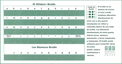 Picture of Spanish Braille Alphabet Cards - Single Card