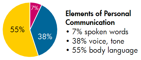 Chart titled Elements of Personal Communication. 7% spoken words, 38% voice or tone, 55% body language